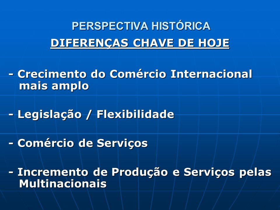 PERSPECTIVA HISTÓRICA - Crecimento do Comércio Internacional mais amplo - Legislação / Flexibilidade - Comércio de Serviços - Incremento de Produção e
