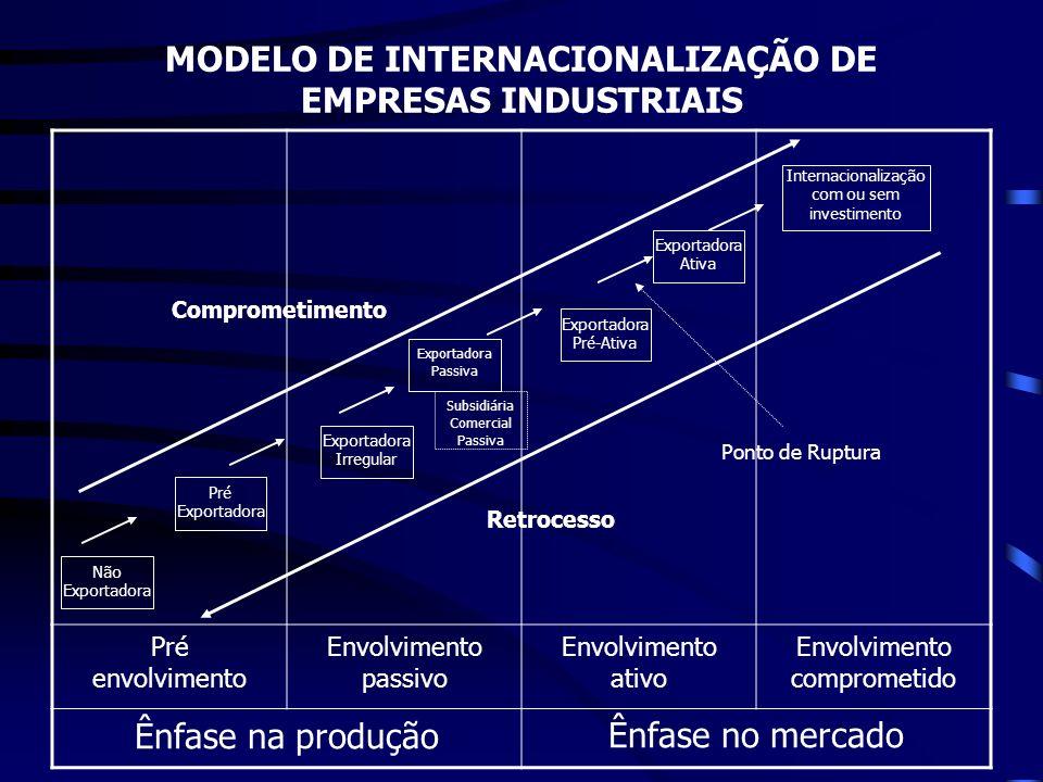 MODELO DE INTERNACIONALIZAÇÃO DE EMPRESAS INDUSTRIAIS Pré envolvimento Envolvimento passivo Envolvimento ativo Envolvimento comprometido Ênfase na pro