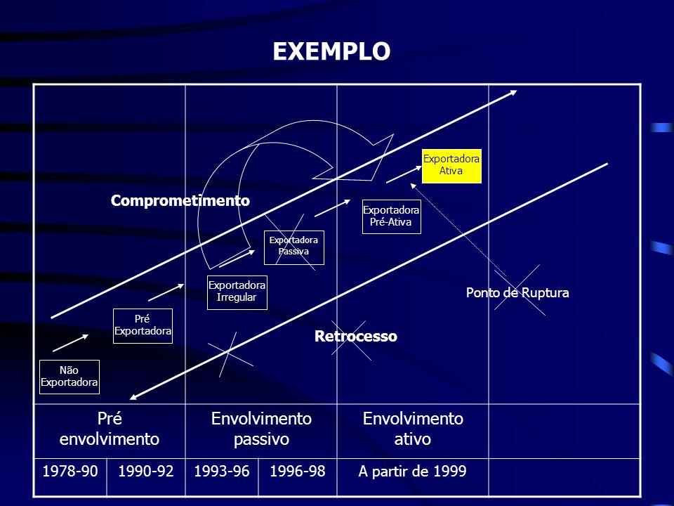 EXEMPLO Pré envolvimento Envolvimento passivo Envolvimento ativo 1978-901990-921993-961996-98A partir de 1999 Não Exportadora Pré Exportadora Exportad