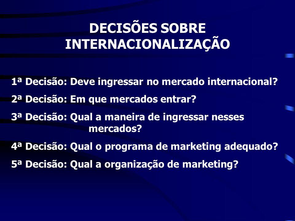 DECISÕES SOBRE INTERNACIONALIZAÇÃO 1ª Decisão: Deve ingressar no mercado internacional? 2ª Decisão: Em que mercados entrar? 3ª Decisão: Qual a maneira