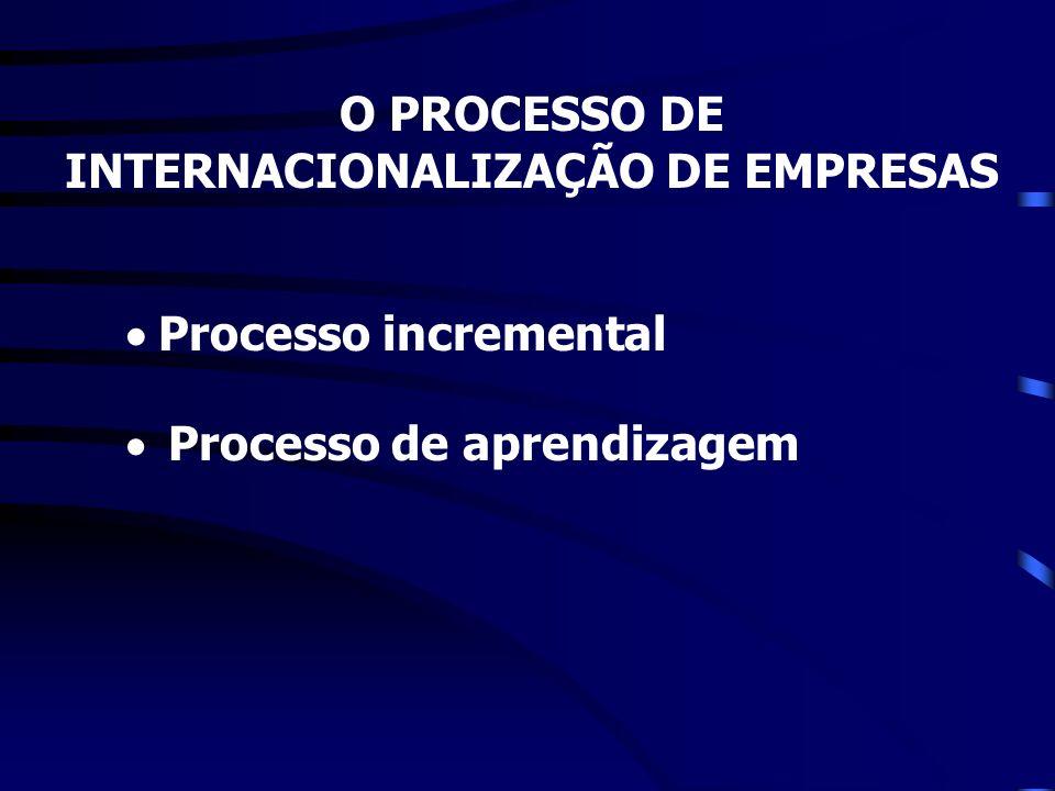 O PROCESSO DE INTERNACIONALIZAÇÃO DE EMPRESAS INFLUÊNCIAS SOBRE A ORGANIZAÇÃO: Fatores externos Política macroeconômica.