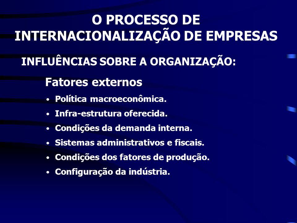 O PROCESSO DE INTERNACIONALIZAÇÃO DE EMPRESAS INFLUÊNCIAS SOBRE A ORGANIZAÇÃO: Fatores externos Política macroeconômica. Infra-estrutura oferecida. Co