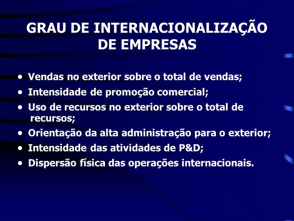GRAU DE INTERNACIONALIZAÇÃO DE EMPRESAS Vendas no exterior sobre o total de vendas; Intensidade de promoção comercial; Uso de recursos no exterior sob