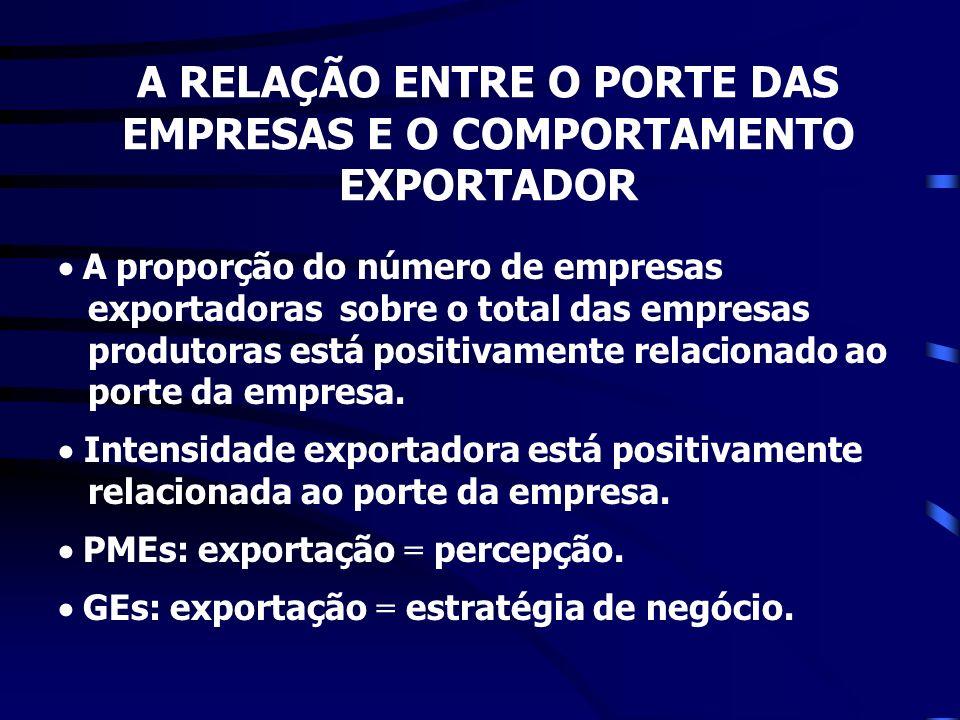 A RELAÇÃO ENTRE O PORTE DAS EMPRESAS E O COMPORTAMENTO EXPORTADOR A proporção do número de empresas exportadoras sobre o total das empresas produtoras