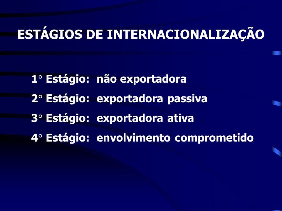 ESTÁGIOS DE INTERNACIONALIZAÇÃO 1 Estágio: não exportadora 2 Estágio: exportadora passiva 3 Estágio: exportadora ativa 4 Estágio: envolvimento comprom