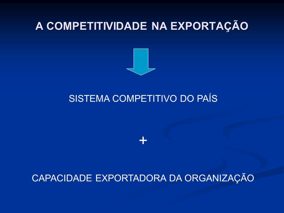 A COMPETITIVIDADE NA EXPORTAÇÃO SISTEMA COMPETITIVO DO PAÍS + CAPACIDADE EXPORTADORA DA ORGANIZAÇÃO