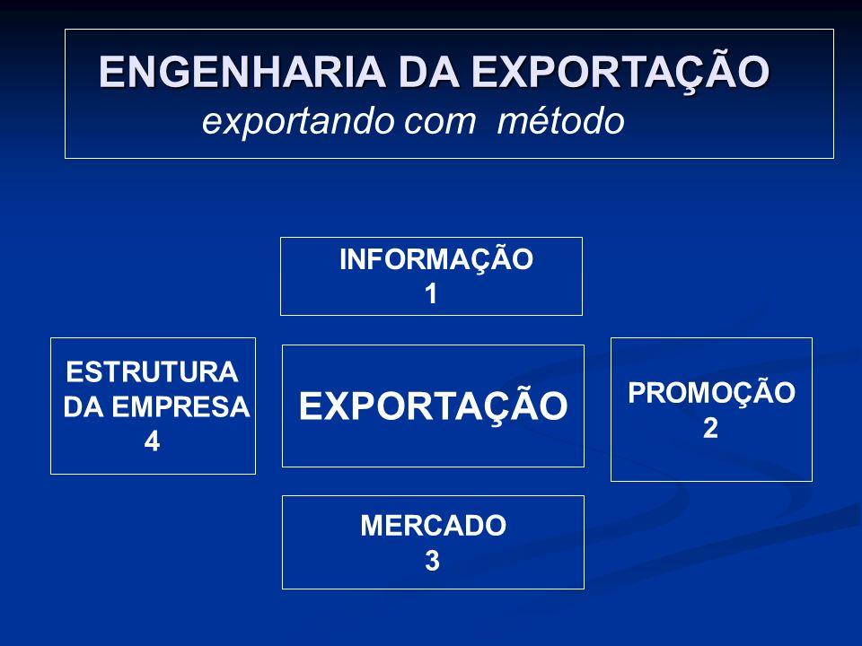ENGENHARIA DA EXPORTAÇÃO ENGENHARIA DA EXPORTAÇÃO exportando com método INFORMAÇÃO 1 PROMOÇÃO 2 MERCADO 3 ESTRUTURA DA EMPRESA 4 EXPORTAÇÃO