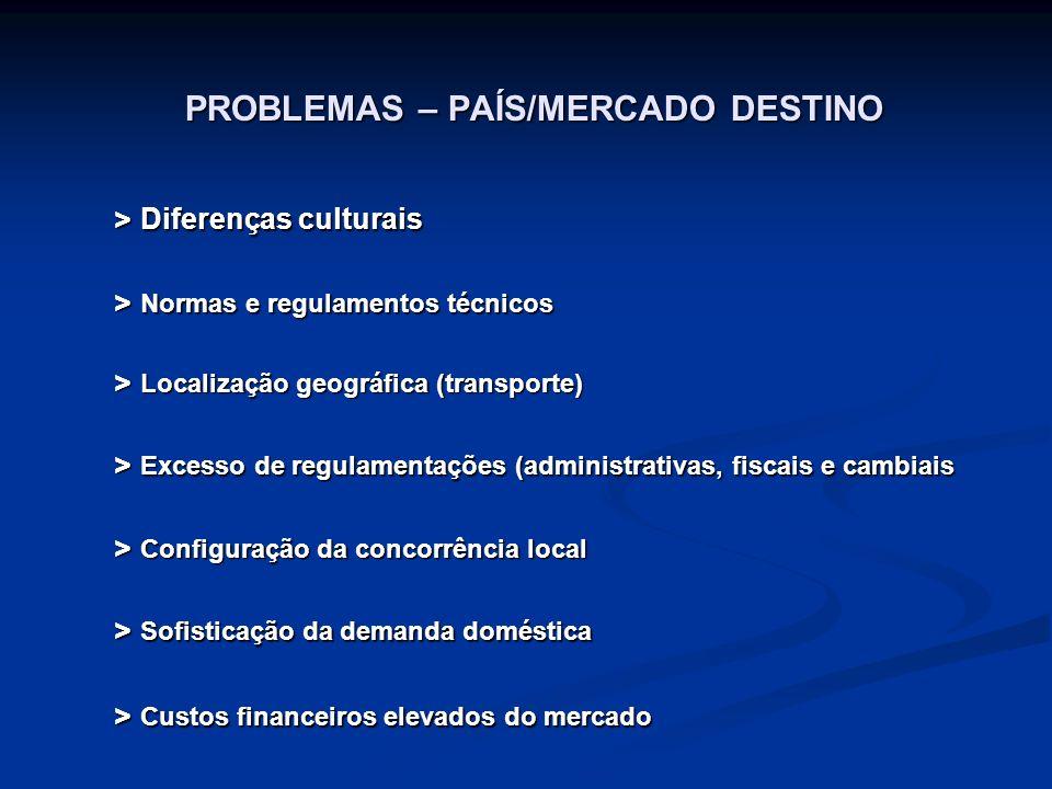 PROBLEMAS – PAÍS/MERCADO DESTINO > Poder de pressão de sindicatos > Instabilidade econômica e/ou política > Protecionismo da indústria local (tarifas, subsídios, cotas) > Controle de preços > Registros de marcas e patentes