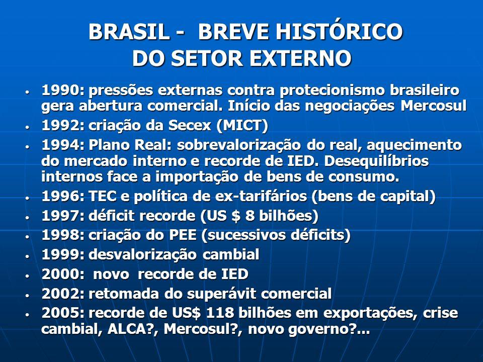1990: pressões externas contra protecionismo brasileiro gera abertura comercial. Início das negociações Mercosul 1990: pressões externas contra protec