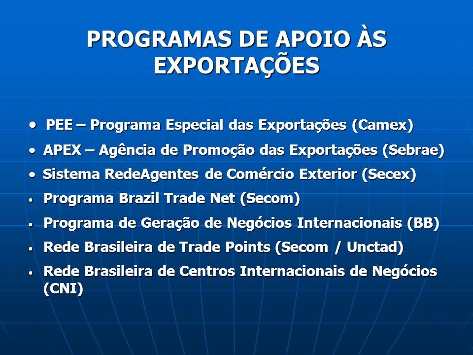 PROGRAMAS DE APOIO ÀS EXPORTAÇÕES PEE – Programa Especial das Exportações (Camex) PEE – Programa Especial das Exportações (Camex) APEX – Agência de Pr