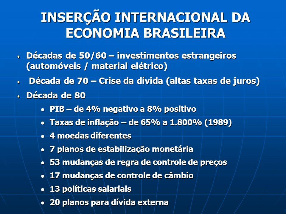 INSERÇÃO INTERNACIONAL DA ECONOMIA BRASILEIRA Décadas de 50/60 – investimentos estrangeiros (automóveis / material elétrico) Décadas de 50/60 – investimentos estrangeiros (automóveis / material elétrico) Década de 70 – Crise da dívida (altas taxas de juros) Década de 70 – Crise da dívida (altas taxas de juros) Década de 80 Década de 80 PIB – de 4% negativo a 8% positivo PIB – de 4% negativo a 8% positivo Taxas de inflação – de 65% a 1.800% (1989) Taxas de inflação – de 65% a 1.800% (1989) 4 moedas diferentes 4 moedas diferentes 7 planos de estabilização monetária 7 planos de estabilização monetária 53 mudanças de regra de controle de preços 53 mudanças de regra de controle de preços 17 mudanças de controle de câmbio 17 mudanças de controle de câmbio 13 políticas salariais 13 políticas salariais 20 planos para dívida externa 20 planos para dívida externa