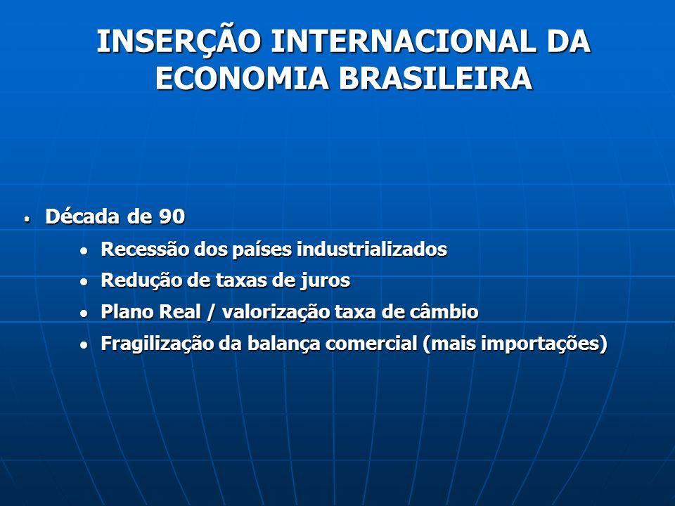 INSERÇÃO INTERNACIONAL DA ECONOMIA BRASILEIRA Década de 90 Década de 90 Recessão dos países industrializados Recessão dos países industrializados Redução de taxas de juros Redução de taxas de juros Plano Real / valorização taxa de câmbio Plano Real / valorização taxa de câmbio Fragilização da balança comercial (mais importações) Fragilização da balança comercial (mais importações)
