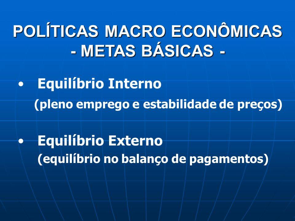 Equilíbrio Interno (pleno emprego e estabilidade de preços) Equilíbrio Externo (equilíbrio no balanço de pagamentos) POLÍTICAS MACRO ECONÔMICAS - METAS BÁSICAS -