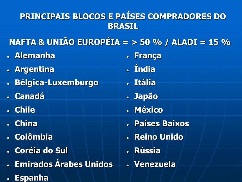 PRINCIPAIS BLOCOS E PAÍSES COMPRADORES DO BRASIL NAFTA & UNIÃO EUROPÉIA = > 50 % / ALADI = 15 % Alemanha Alemanha Argentina Argentina Bélgica-Luxembur