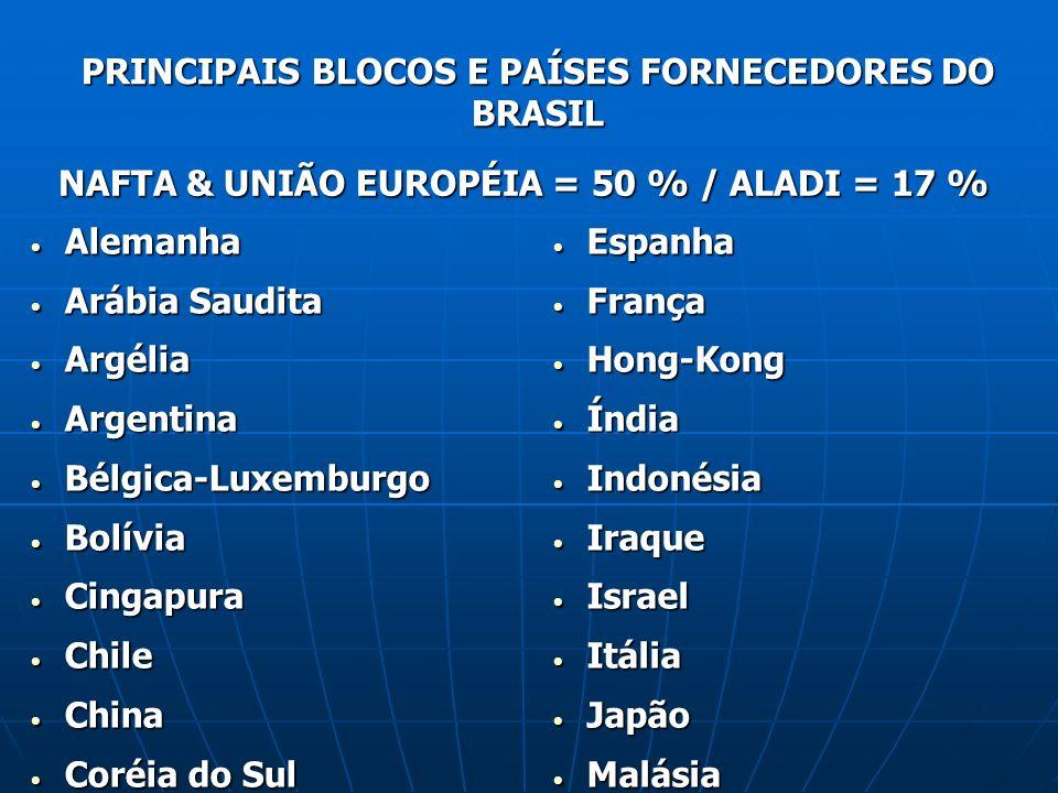 PRINCIPAIS BLOCOS E PAÍSES FORNECEDORES DO BRASIL NAFTA & UNIÃO EUROPÉIA = 50 % / ALADI = 17 % Alemanha Alemanha Arábia Saudita Arábia Saudita Argélia