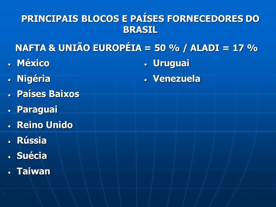 PRINCIPAIS BLOCOS E PAÍSES FORNECEDORES DO BRASIL NAFTA & UNIÃO EUROPÉIA = 50 % / ALADI = 17 % México México Nigéria Nigéria Países Baixos Países Baix