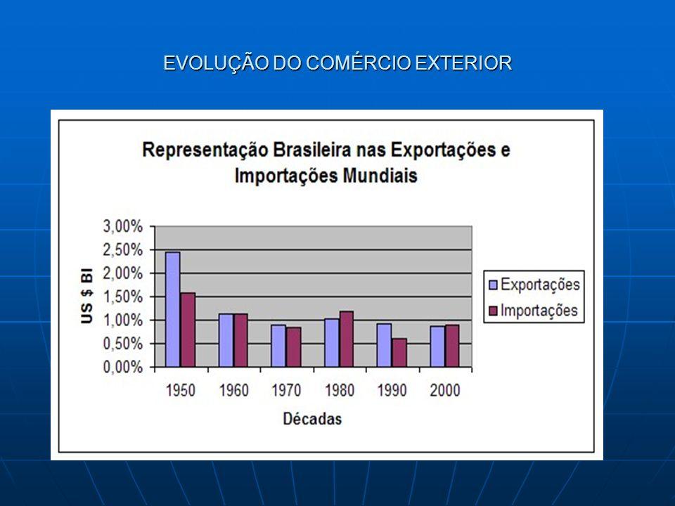 COMÉRCIO EXTERIOR BRASILEIRO
