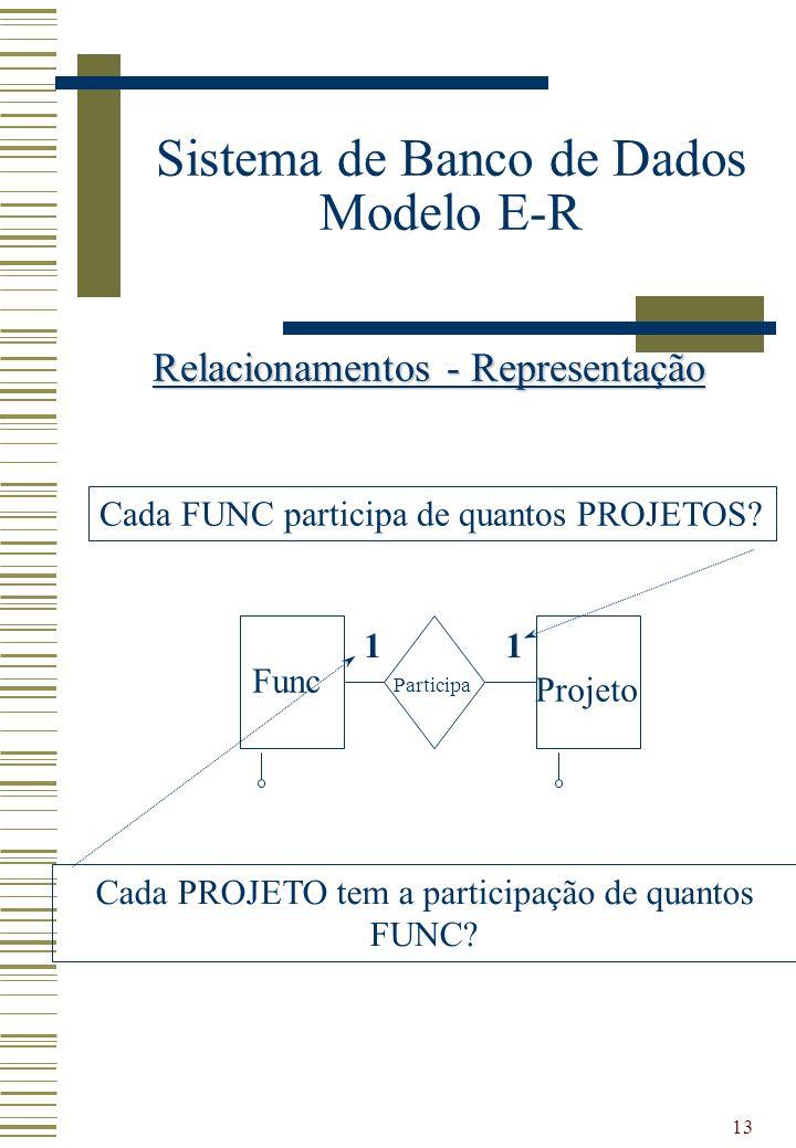 13 Sistema de Banco de Dados Modelo E-R Relacionamentos - Representação Func Projeto Participa 11 Cada FUNC participa de quantos PROJETOS? Cada PROJET