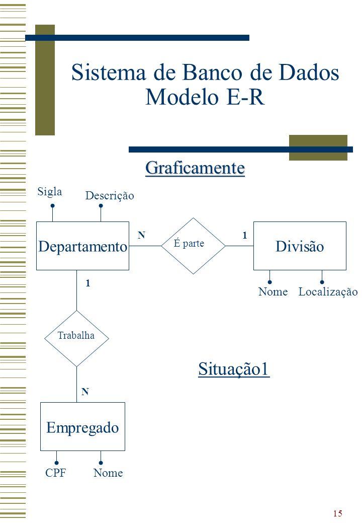 15 Sistema de Banco de Dados Modelo E-R Graficamente Situação1 Empregado Divisão Trabalha Departamento É parte NomeLocalização CPFNome Sigla Descrição