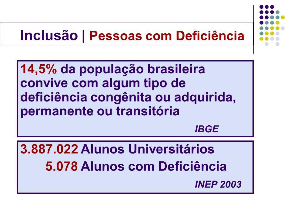 14,5% da população brasileira convive com algum tipo de deficiência congênita ou adquirida, permanente ou transitória IBGE Inclusão | Pessoas com Defi