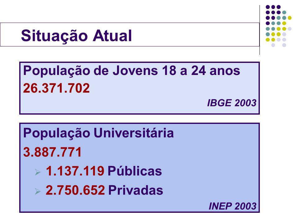 Situação Atual População de Jovens 18 a 24 anos 26.371.702 IBGE 2003 População Universitária 3.887.771 1.137.119 Públicas 2.750.652 Privadas INEP 2003
