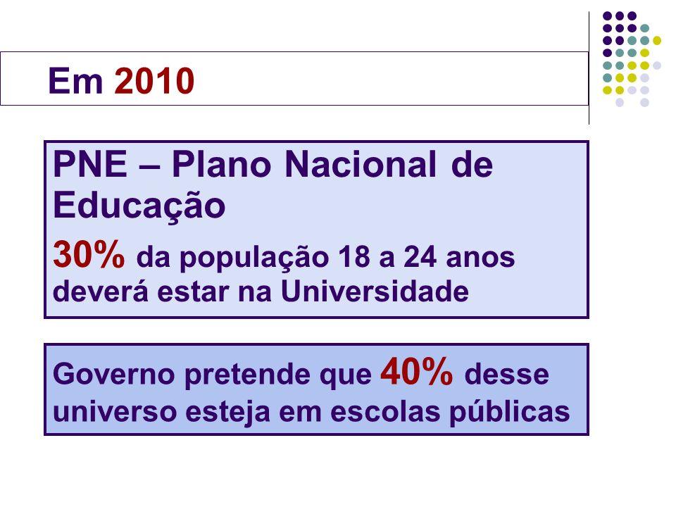 PNE – Plano Nacional de Educação 30% da população 18 a 24 anos deverá estar na Universidade Governo pretende que 40% desse universo esteja em escolas