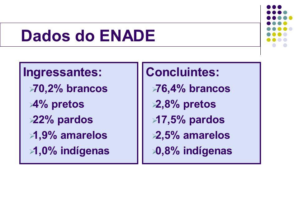 Dados do ENADE Ingressantes: 70,2% brancos 4% pretos 22% pardos 1,9% amarelos 1,0% indígenas Concluintes: 76,4% brancos 2,8% pretos 17,5% pardos 2,5%