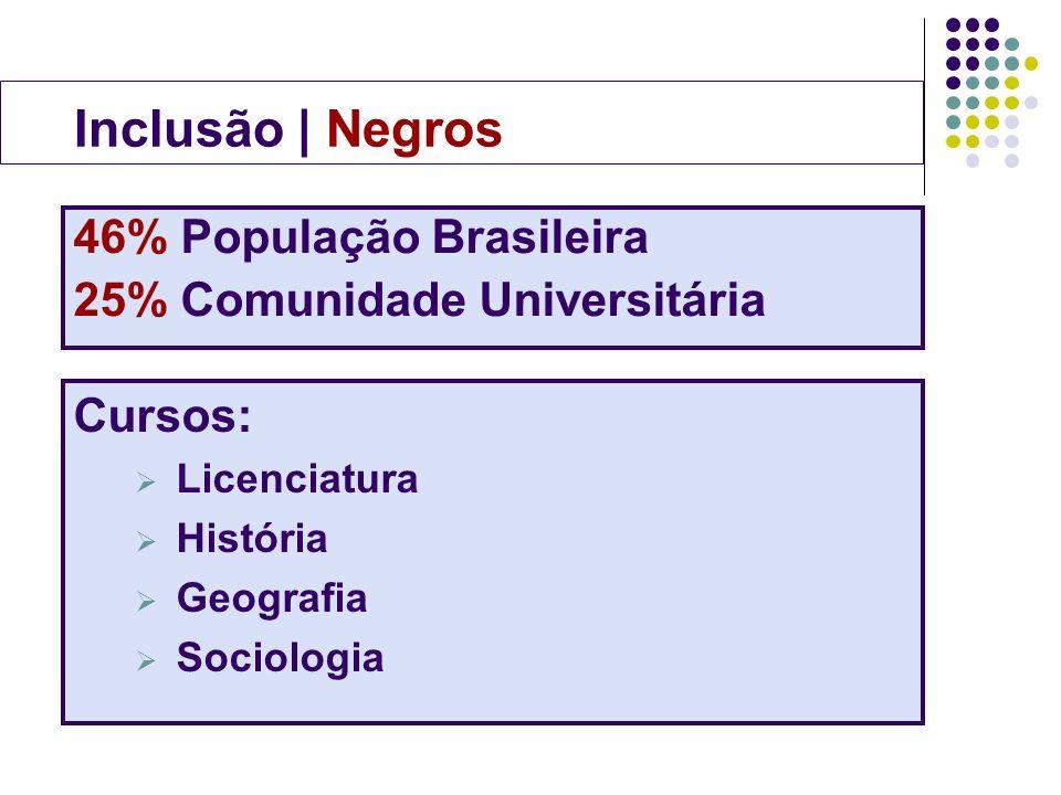 46% População Brasileira 25% Comunidade Universitária Cursos: Licenciatura História Geografia Sociologia Inclusão | Negros