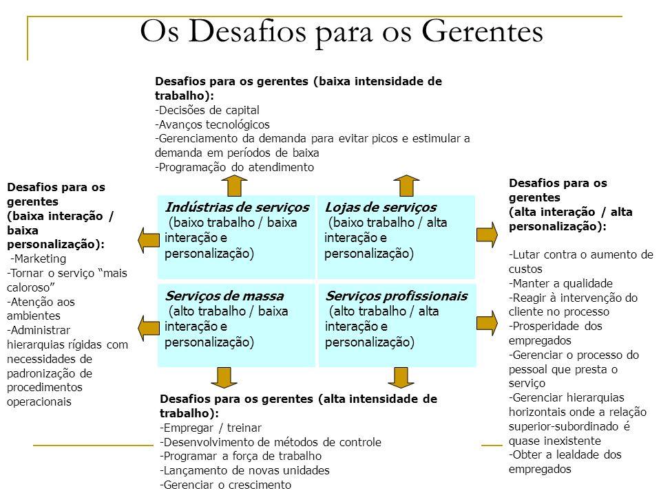 Os Desafios para os Gerentes Indústrias de serviços (baixo trabalho / baixa interação e personalização) Lojas de serviços (baixo trabalho / alta inter