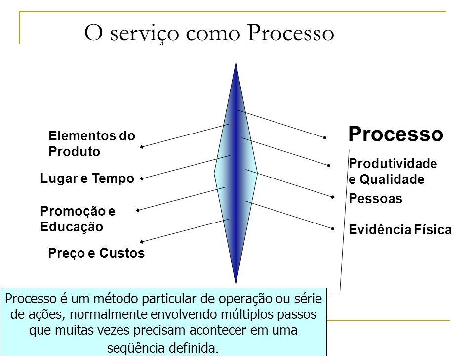 Processo Produtividade e Qualidade Pessoas Evidência Física Elementos do Produto Lugar e Tempo Promoção e Educação Preço e Custos O serviço como Proce