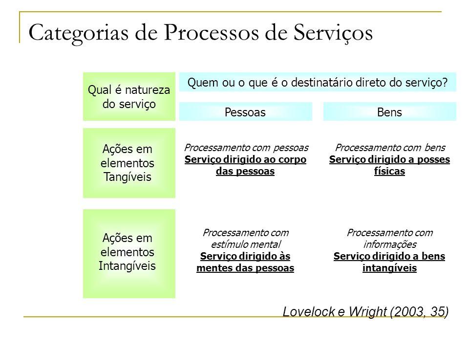 Categorias de Processos de Serviços Qual é natureza do serviço Quem ou o que é o destinatário direto do serviço? Ações em elementos Tangíveis PessoasB
