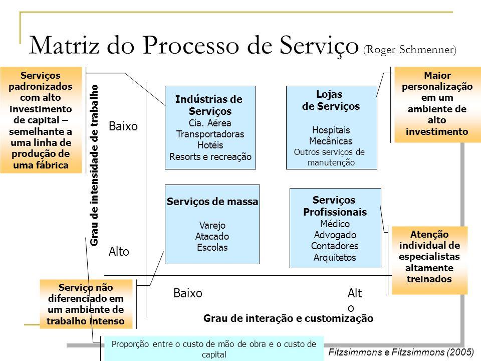Matriz do Processo de Serviço (Roger Schmenner) Fitzsimmons e Fitzsimmons (2005) Grau de intensidade de trabalho Baixo Alto Grau de interação e custom