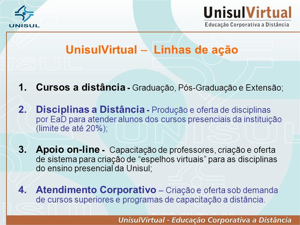 UnisulVirtual – Linhas de ação 1.Cursos a distância - Graduação, Pós-Graduação e Extensão; 2.Disciplinas a Distância - Produção e oferta de disciplina