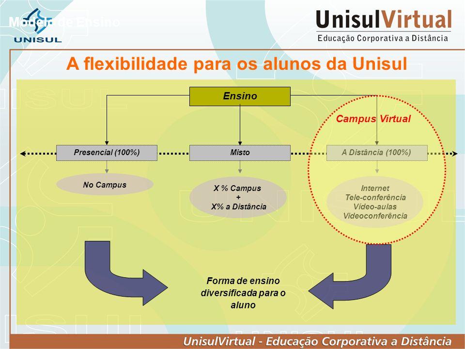 Modelo de Ensino Ensino MistoPresencial (100%)A Distância (100%) No Campus X % Campus + X% a Distância Internet Tele-conferência Vídeo-aulas Videoconf
