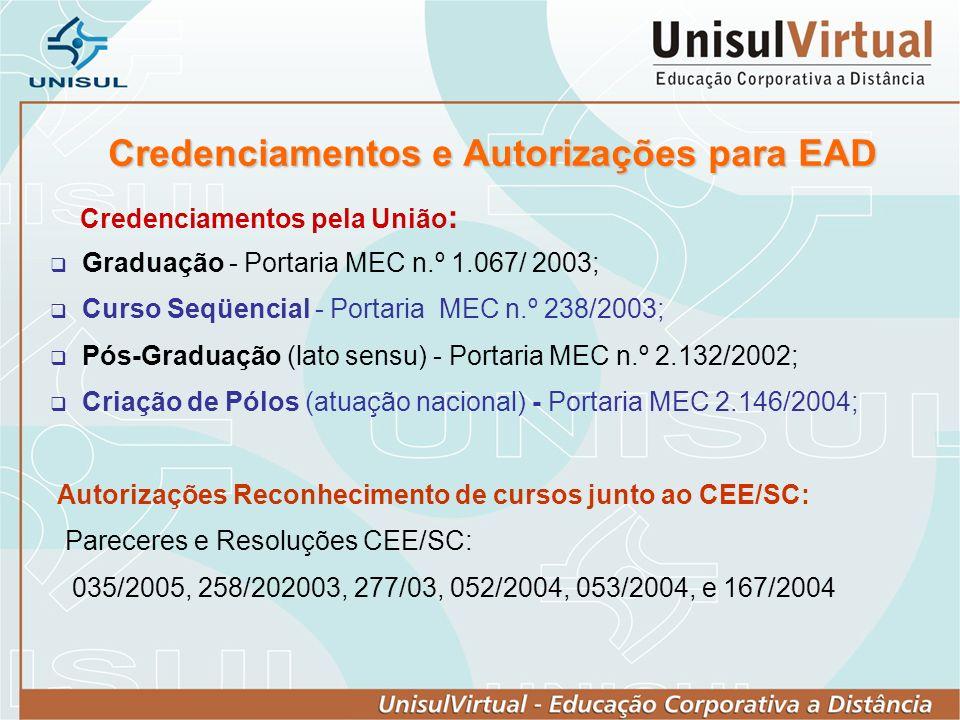 Credenciamentos e Autorizações para EAD Credenciamentos pela União : Graduação - Portaria MEC n.º 1.067/ 2003; Curso Seqüencial - Portaria MEC n.º 238