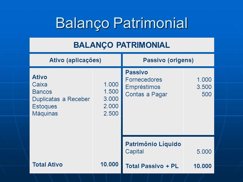 Balanço Patrimonial Ativo Caixa Bancos Duplicatas a Receber Estoques Máquinas Total Ativo Passivo Fornecedores Empréstimos Contas a Pagar BALANÇO PATR