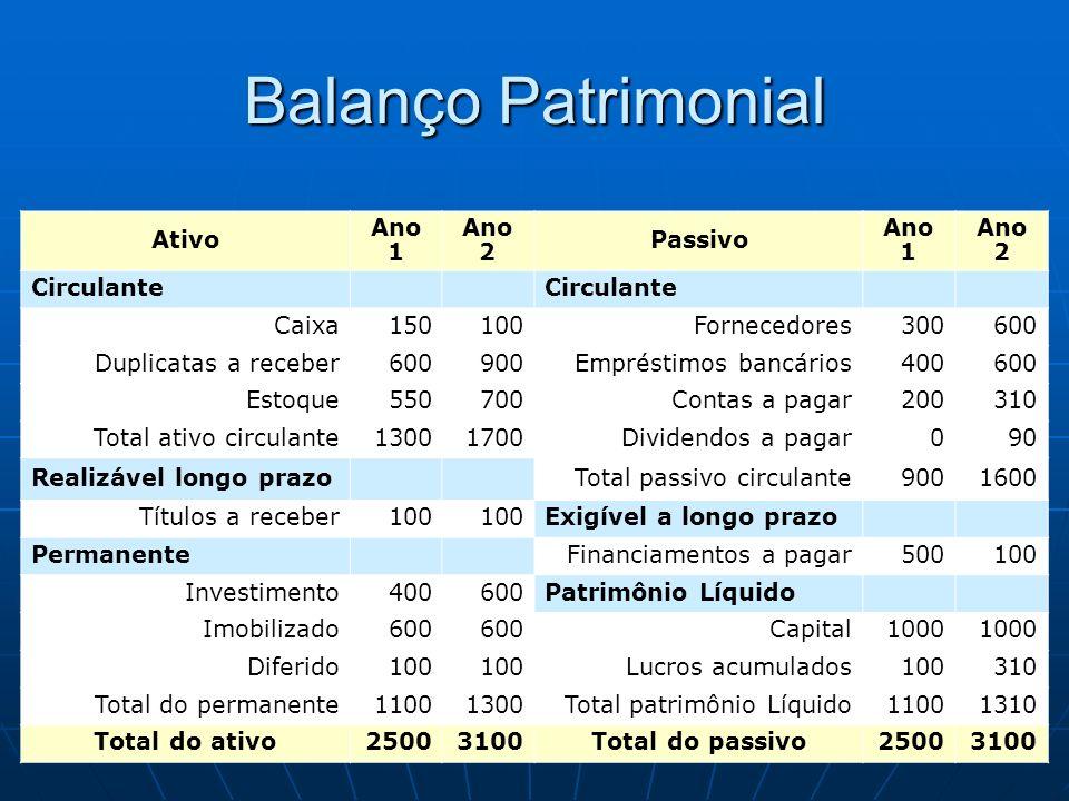 Balanço Patrimonial Ativo Ano 1 Ano 2 Passivo Ano 1 Ano 2 Circulante Caixa150100Fornecedores300600 Duplicatas a receber600900Empréstimos bancários4006