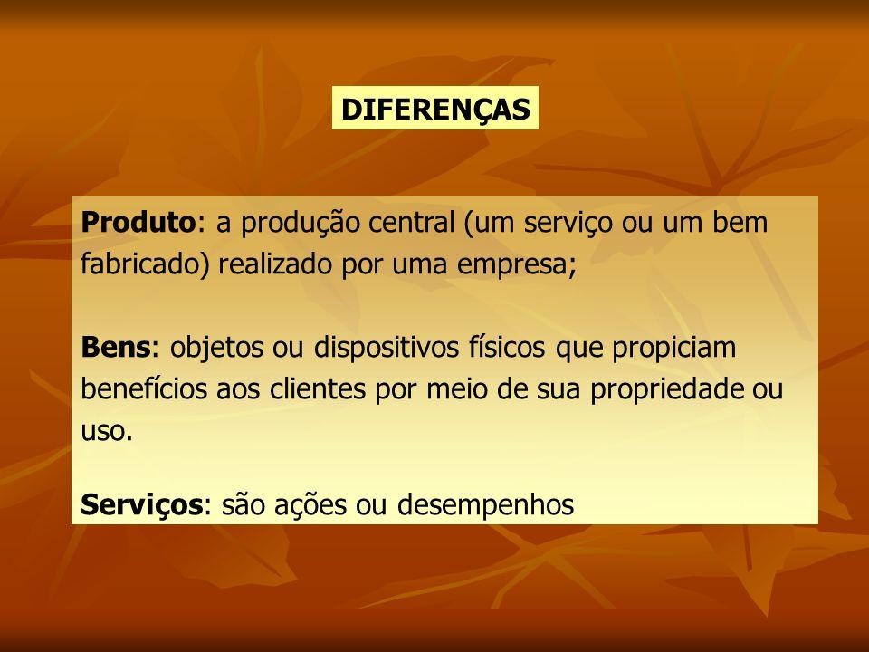 DIFERENÇAS Produto: a produção central (um serviço ou um bem fabricado) realizado por uma empresa; Bens: objetos ou dispositivos físicos que propiciam