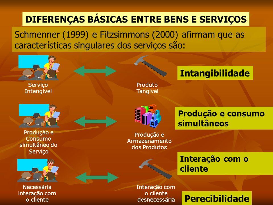 Serviço Intangível Produto Tangível Produção e Consumo simultâneo do Serviço Produção e Armazenamento dos Produtos Necessária interação com o cliente