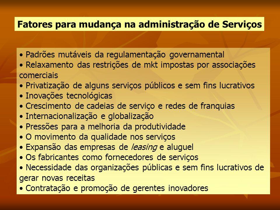 Fatores para mudança na administração de Serviços Padrões mutáveis da regulamentação governamental Relaxamento das restrições de mkt impostas por asso