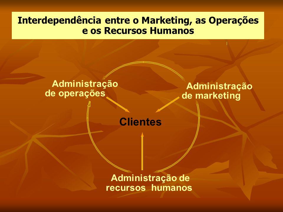 Interdependência entre o Marketing, as Operações e os Recursos Humanos Clientes Administração de operações Administração de marketing Administração de