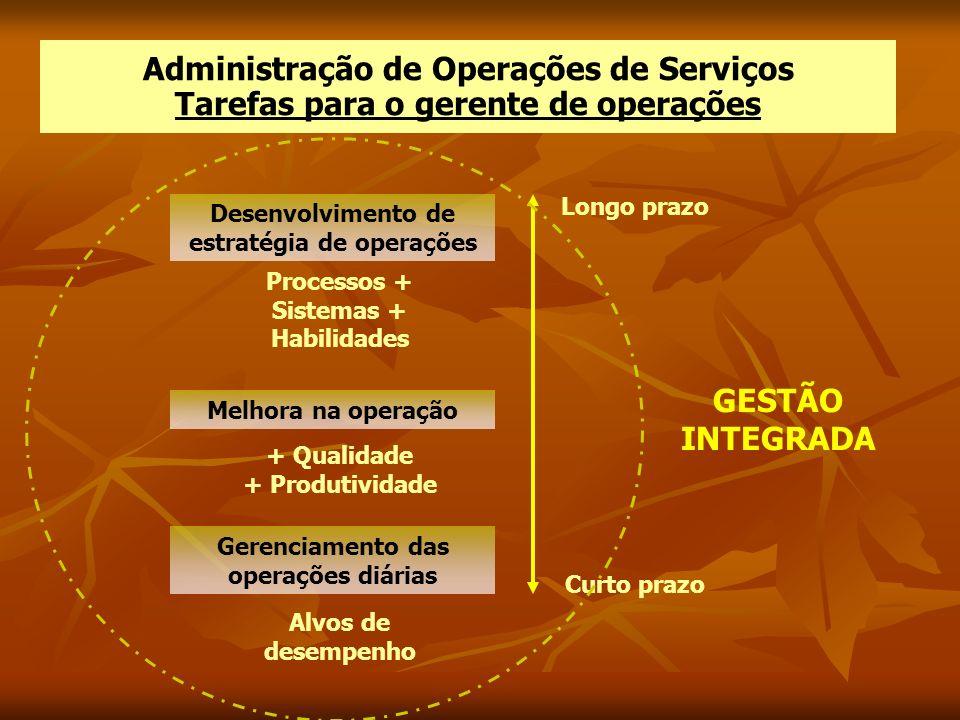 Administração de Operações de Serviços Tarefas para o gerente de operações Longo prazo Curto prazo Desenvolvimento de estratégia de operações Processo