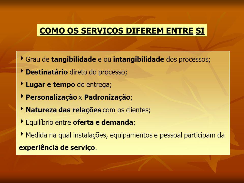 COMO OS SERVIÇOS DIFEREM ENTRE SI Grau de tangibilidade e ou intangibilidade dos processos; Destinatário direto do processo; Lugar e tempo de entrega;
