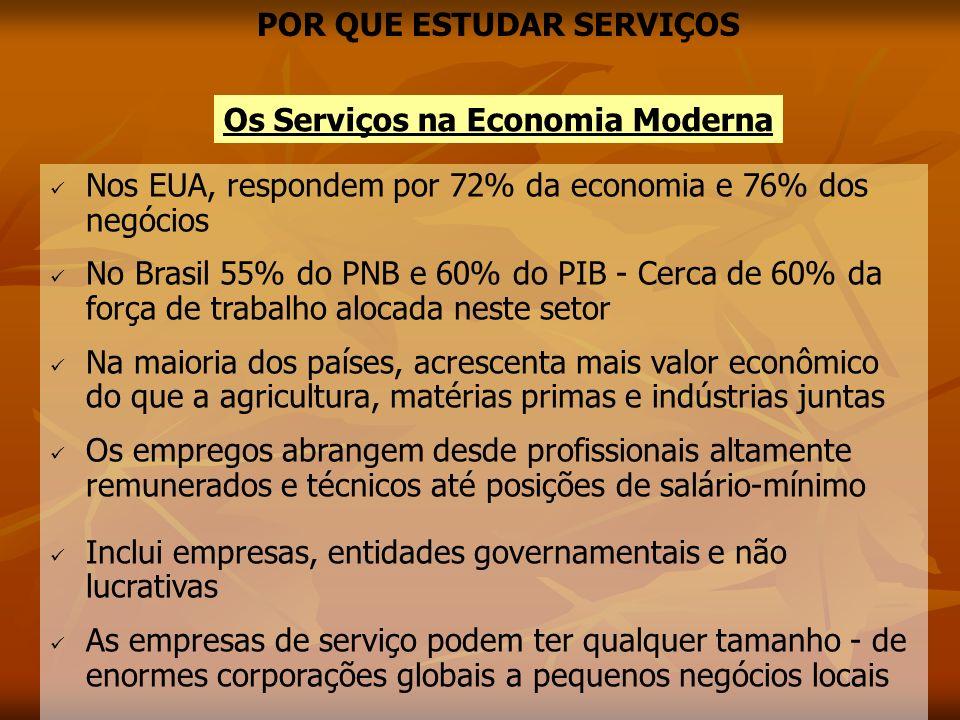 Os Serviços na Economia Moderna POR QUE ESTUDAR SERVIÇOS Nos EUA, respondem por 72% da economia e 76% dos negócios No Brasil 55% do PNB e 60% do PIB -