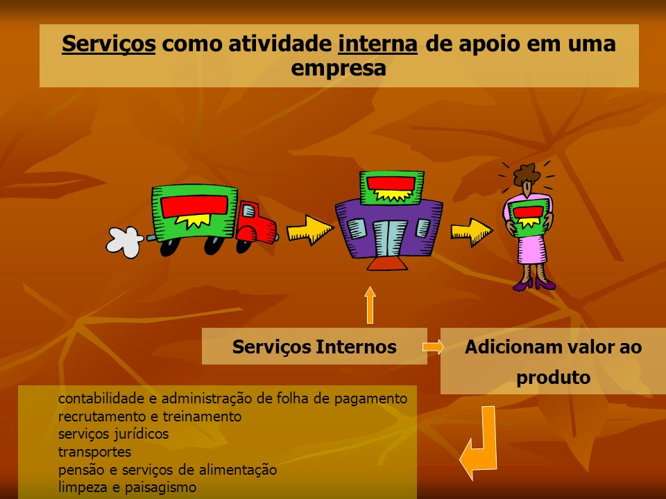 Serviços como atividade interna de apoio em uma empresa Serviços InternosAdicionam valor ao produto contabilidade e administração de folha de pagament