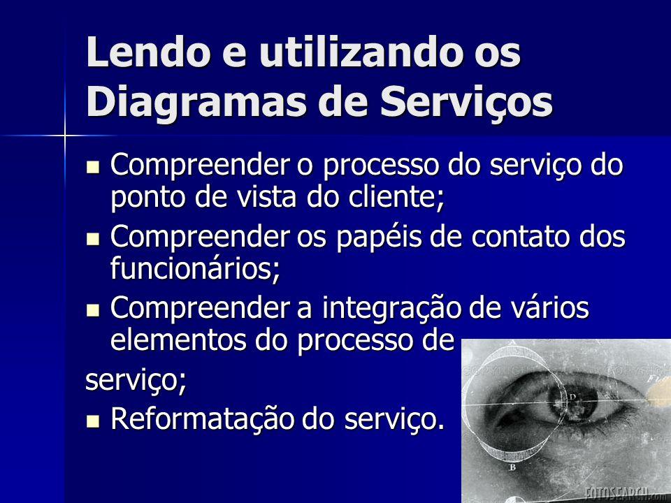 Lendo e utilizando os Diagramas de Serviços Compreender o processo do serviço do ponto de vista do cliente; Compreender o processo do serviço do ponto