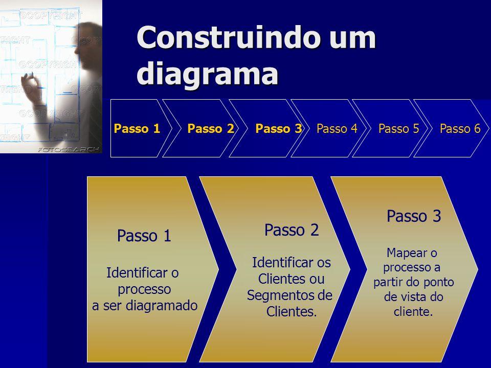 Construindo um diagrama Passo 1 Passo 2 Passo 3 Passo 4 Passo 5 Passo 6 Passo 1 Identificar o processo a ser diagramado Passo 2 Identificar os Cliente