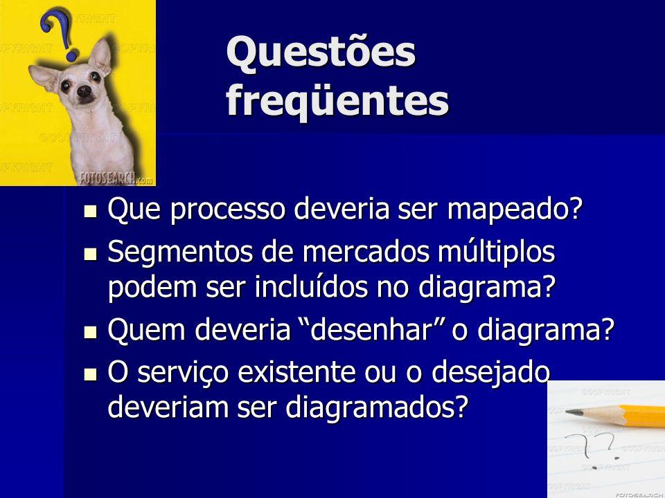 Questões freqüentes Que processo deveria ser mapeado? Que processo deveria ser mapeado? Segmentos de mercados múltiplos podem ser incluídos no diagram