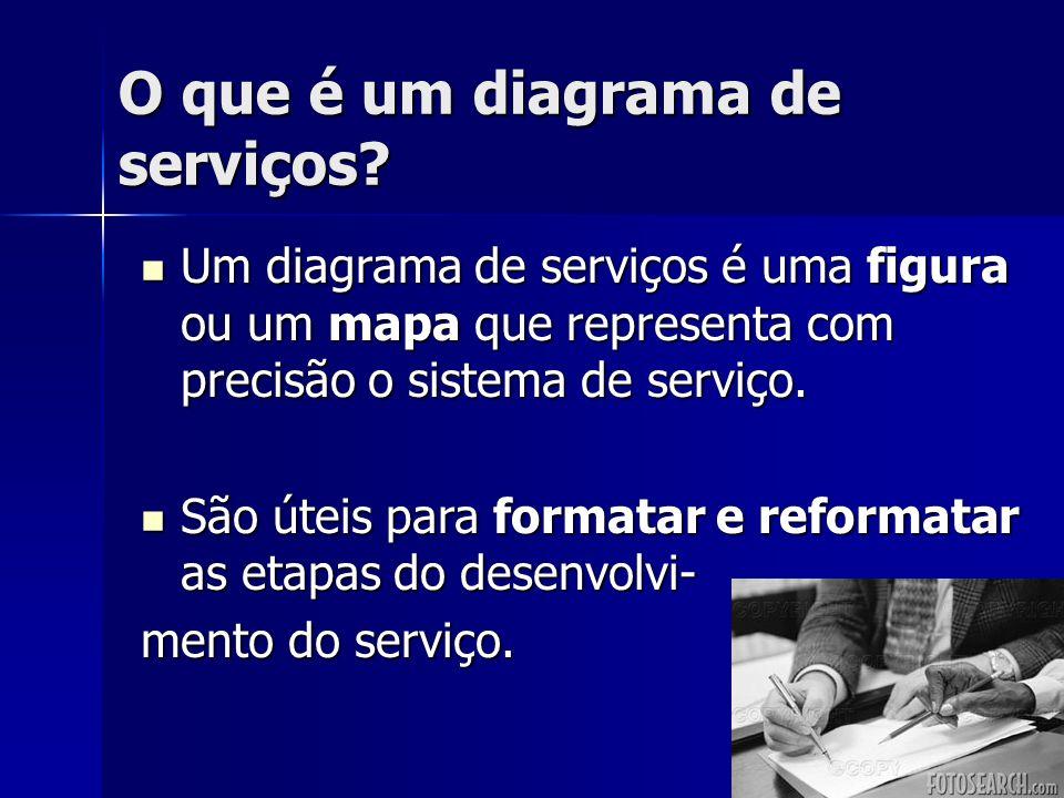 O que é um diagrama de serviços? Um diagrama de serviços é uma figura ou um mapa que representa com precisão o sistema de serviço. Um diagrama de serv