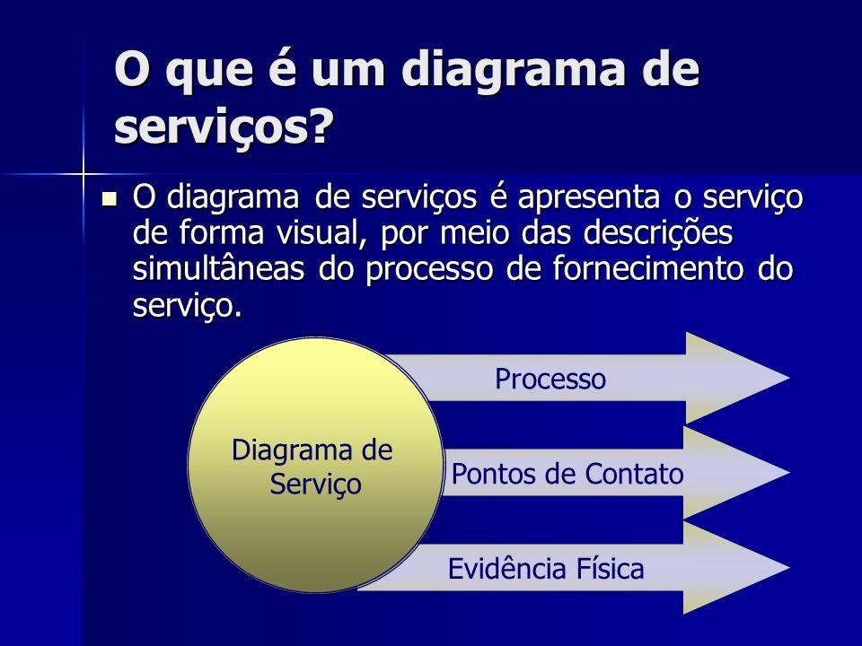 O que é um diagrama de serviços? O diagrama de serviços é apresenta o serviço de forma visual, por meio das descrições simultâneas do processo de forn